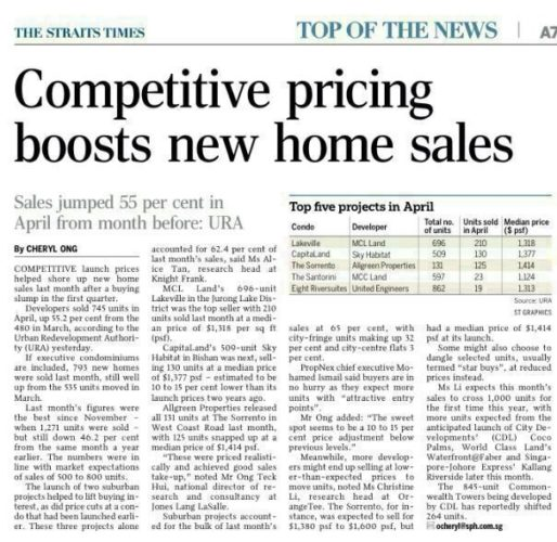 Competitive Pricing: Competitive Pricing Boosts New Home Sales