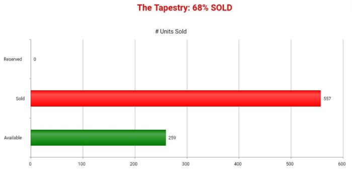 THE TAPESTRY SOLD CHART