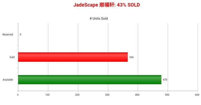 JADESCAPE SOLD CHART