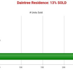 DAINTREE RESIDENCES SOLD CHART