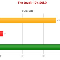 THE JOVELL SOLD CHART